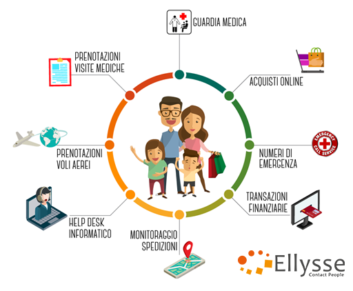 https://ellysse.it/wp-content/uploads/2019/03/CustomerExperience2.png